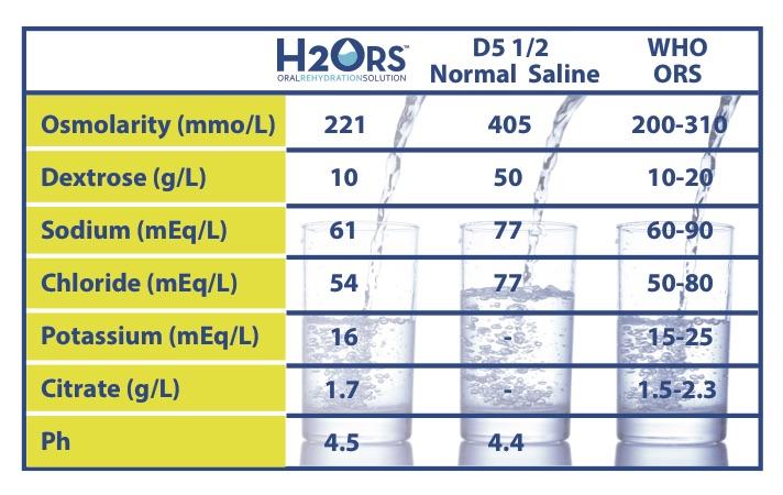 half-normal-saline-comparison.jpg